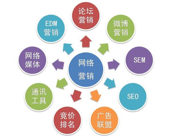 网络营销方法有哪些